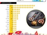 图表新闻:越南力争进入第29届东南亚运动会奖牌榜前三
