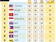 第29届东运会:截至8月22日17时越南共获得11金9银15铜