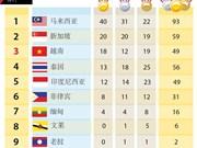 第29届东运会最新奖牌榜排名:越南18金12银19铜