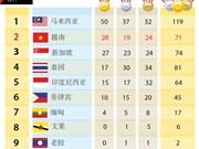 第29届东运会最新奖牌榜排名:越南共获得71枚奖牌