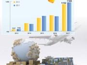 图表新闻:越南基础设施建设投资需求预测