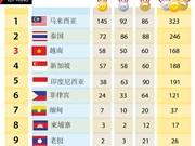 第29届东运会最新奖牌榜排名:越南稳居第三