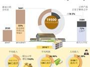 图表新闻:越南全国新成立合作社共5641家