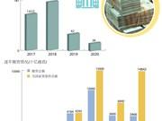 图表新闻:406家国企需在2017至2020年完成国有资本撤资