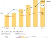 图表新闻:2017年前8月:越南吸引外资233.6亿美元