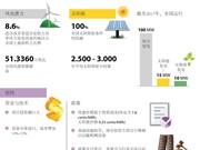 图表新闻:越南可再生能源产业发展缓慢