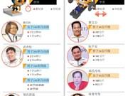 图表新闻:越南在第九届东南亚残运会突破纪录