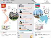 图表新闻:越南与阿塞拜疆传统友好关系