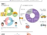 图表新闻:越南全国共有1800万非正规就业人员