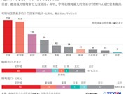 图表新闻:越南成为缅甸第七大投资国