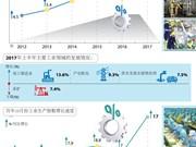 图表新闻:2017年前十月工业生产指数增长8.7%