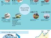 图表新闻:越南着力实现水产品出口额达80-90亿美元的目标