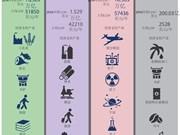 图表新闻:APEC21个成员经济体简介(二)