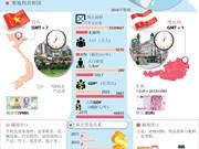 图表新闻:越南-奥地利友好合作关系