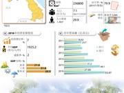 图表新闻:老挝经济发展情况