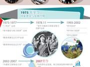 图表新闻:越南胡志明共青团与青年各大运动并行