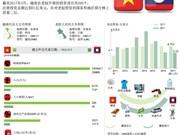 图表新闻:越南对老挝投资额超过50亿美元