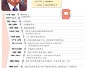 图表新闻:老挝人民革命党中央委员会总书记、国家主席本扬·沃拉吉