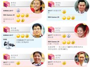 图表新闻:2017年越南十佳运动员揭晓