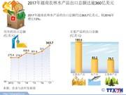 图表新闻:2017年越南农林水产品出口总额达逾360亿美元
