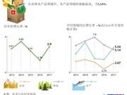 图表新闻:5年来越南的农林水产品的增长趋势