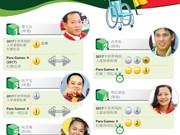 图表新闻:2017年越南全国五大最佳残疾运动员