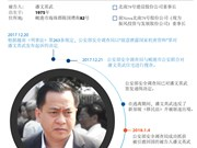 图表新闻:越南公安部抓获被引渡回国的被告人潘文英武