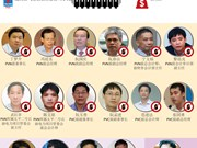 图表新闻:开庭审理郑春青及其同犯腐败案