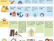 图表新闻:2018年越南经济社会发展的主要目标任务