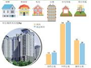 图表新闻:越南2018年住房市场交易量平稳上升