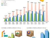 图表新闻:东盟-印度经济合作不断发展