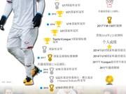 图表新闻:阮光海——越南U23球队的优秀前卫