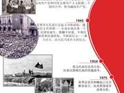 图表新闻:越南共产党88年来的重要里程碑