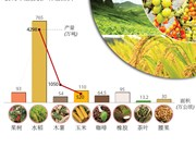 图表新闻:越南种植业力争实现2018年出口总额达到210亿美元的目标