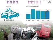 """图表新闻:2018年2月越南全国交通事故""""三增加"""""""