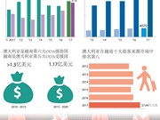 图表新闻:越澳经济合作蓬勃发展