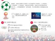 图表新闻:2018年越南体育界令人期待的五大事件