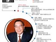 图表新闻:原越南政府总理潘文凯简历