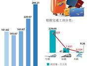图表新闻:2018年前2月越南接待国际游客增长29.7%