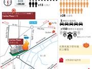 图表新闻:胡志明市公寓发生严重火灾: 至13死28伤
