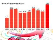 图表新闻:2018年第一季度GDP增长7.38%