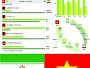 图表新闻:越南-伊朗关系