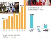 图表新闻:2018年前四月越南国际游客到访量增长29.5%