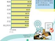 图表新闻:2017年越南行政改革指数: 广宁省位居第一