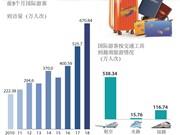 图表新闻:2018年前5月越南接待国际游客量同比增长27.6%