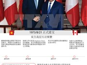 图表新闻:越南是加拿大的重要伙伴