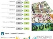 图表新闻:惠誉国际上调越南国家信用评级