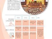图表新闻:越南第十四届国会第五次会议圆满落幕