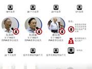 图表新闻:越南PVN将8000亿越盾入股Ocean Bank案二审19日开庭