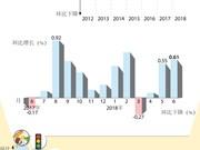 图表新闻:2018年6月越南CPI指数创7年新高